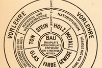 Walter Gropius, Diagram of the Bauhaus curriculum, 1922